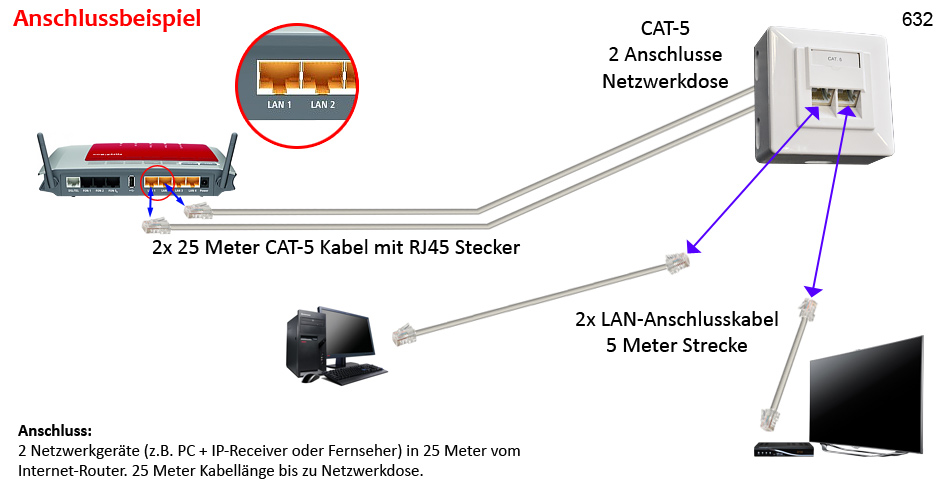 Netzwerk Kabel Verl ngerung SET Cat 5 Netzwerkdose Verlege
